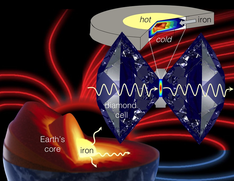 Caption: An illustration of how the diamond anvil cell is used to mimic and study planetary core conditions, courtesy of Stewart McWilliams. A larger version is available here.