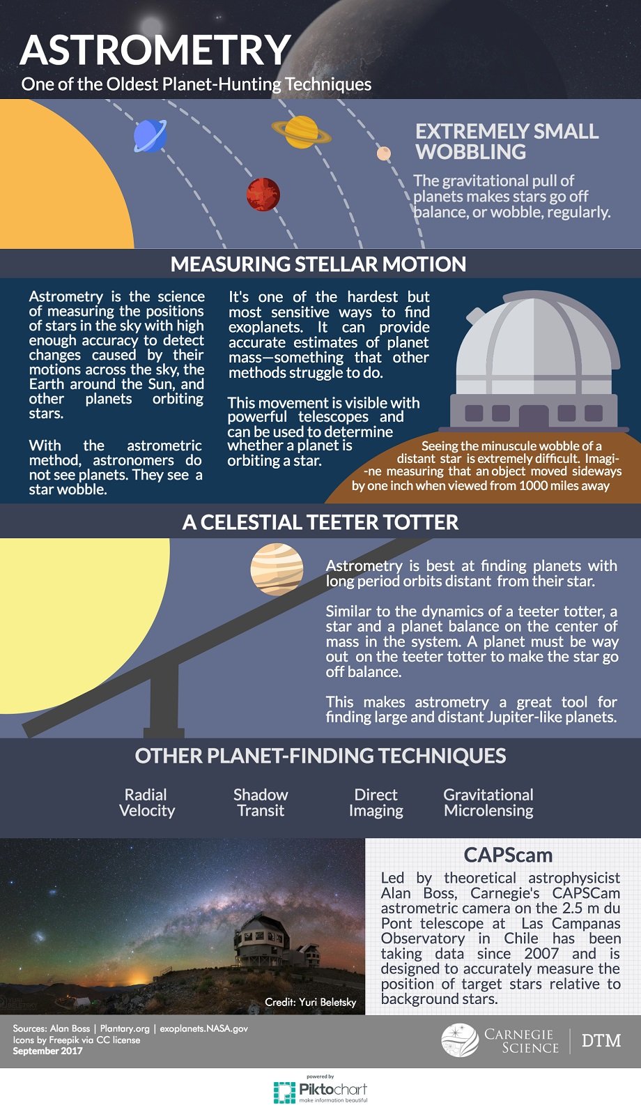 Astrometry infographic, how it works