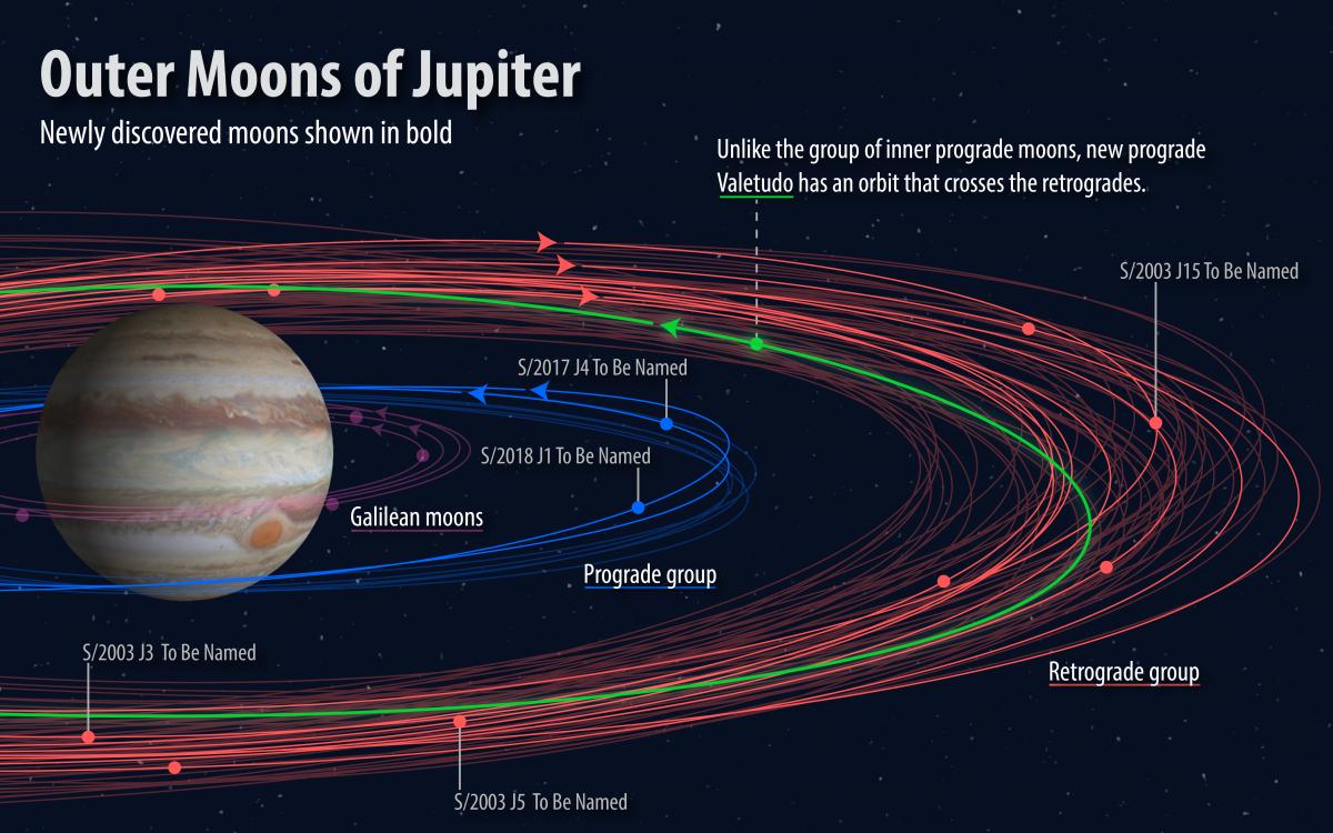 Пять новооткрытых, пока безымянных спутников Юпитера