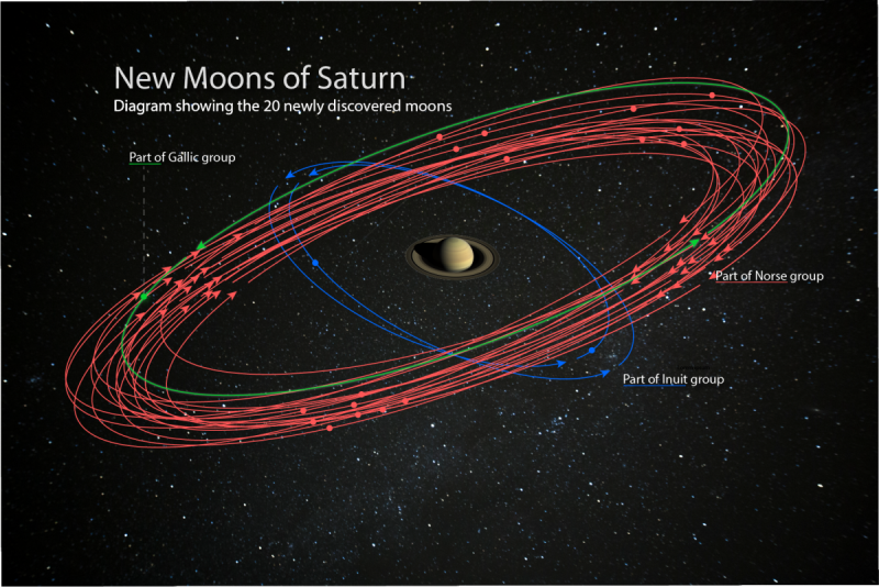New moons of Saturn