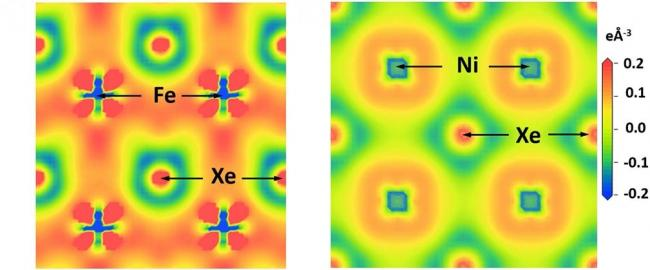 The application of extreme pressure dramatically affects the chemical properties of xenon, so that it stops acting aloof and interacts with iron and nickel. This illustration shows how the changes in the electromagnetic properties of xenon, iron, and nickel under these intense pressures allow for the formation of XeFe3 and XeNi3.  Image is courtesy of the research team: Alexander Goncharov, Hanyu Liu, Elissaios Stavrou, Sergey Lobanov, Yansun Yao, Joseph Zaug, Eran Greenberg, and Vitali Prakapenka