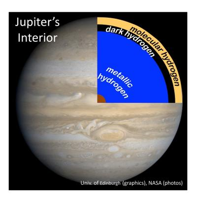 Caption: An illustration of the layer of dark hydrogen the team's lab mimicry indicates would be found beneath the surface of gas giant planets like Jupiter, courtesy of Stewart McWilliams.
