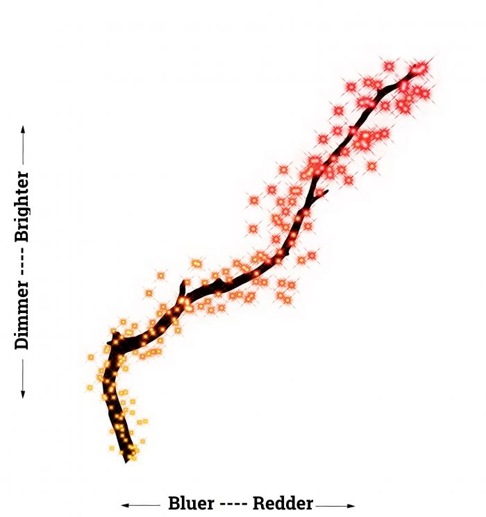 "An impressionistic visualization of what's called the ""Tip of the Red Giant Branch,"" when diagramming the distribution of stars' brightness versus their color. Image is provided courtesy of Meredith Durbin."
