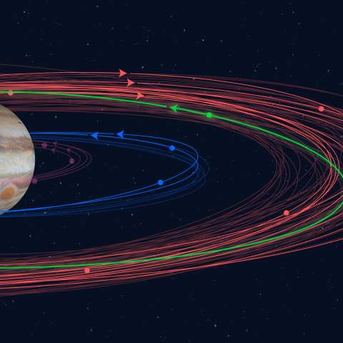 "An illustration showing how the orbits of the newly discovered moons (bold) fit into the known orbital groupings of the Jovian moons (not bold). The ""oddball"" with the proposed name Valetudo orbits in the prograde, but crosses the orbits of the planet's o"