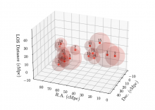 3D spatial distribution of 16 spectroscopically confirmed proto-clusters.